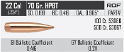 "53066 Nosler RDF .224"" 70 grain HPBT Bullets Box of 100"