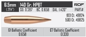 49824 Nosler Bullet RDF 6.5Mm 140 HPBT Box of 100